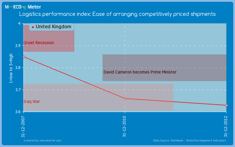 Logistics performance index: Ease of arranging competitively priced shipments of United Kingdom