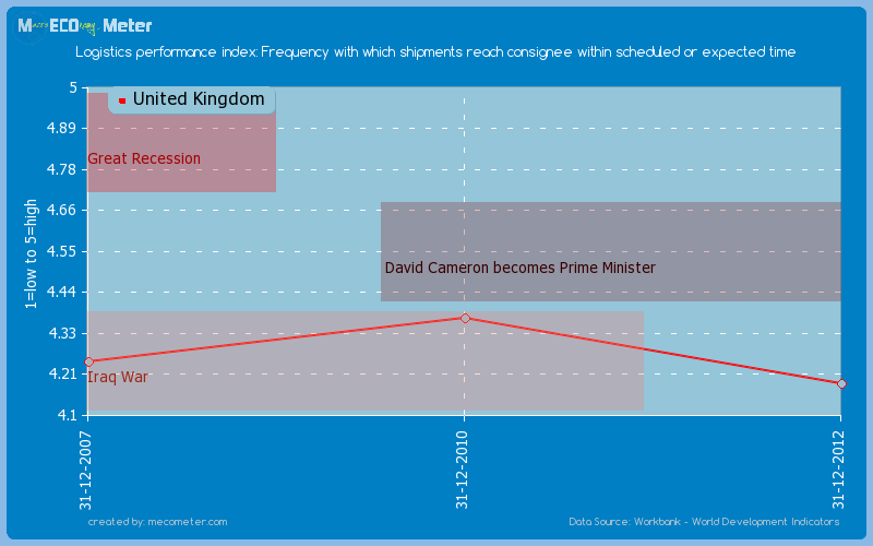 Logistics performance index: Frequency with which shipments reach consignee within scheduled or expected time of United Kingdom