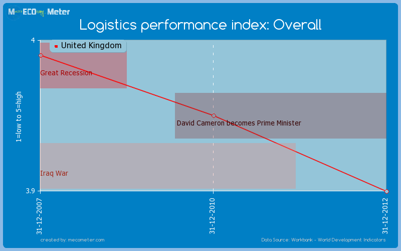 Logistics performance index: Overall of United Kingdom