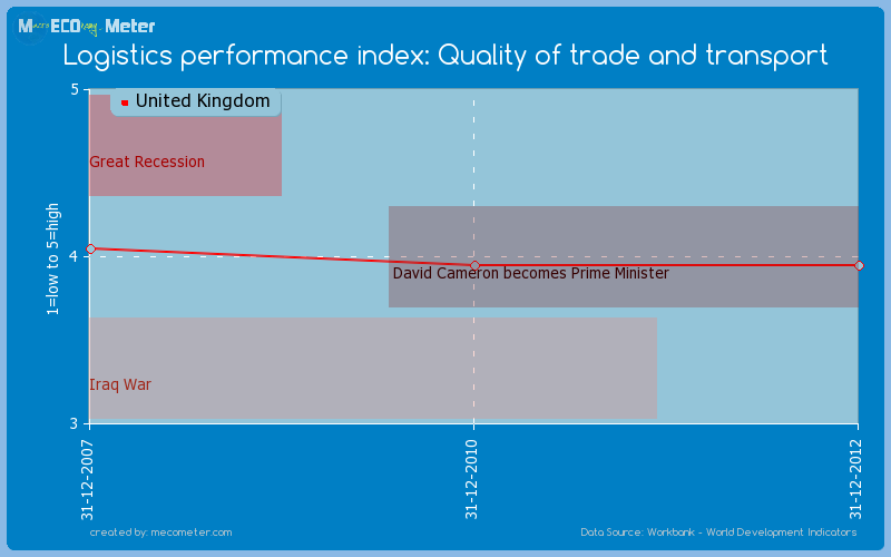 Logistics performance index: Quality of trade and transport of United Kingdom