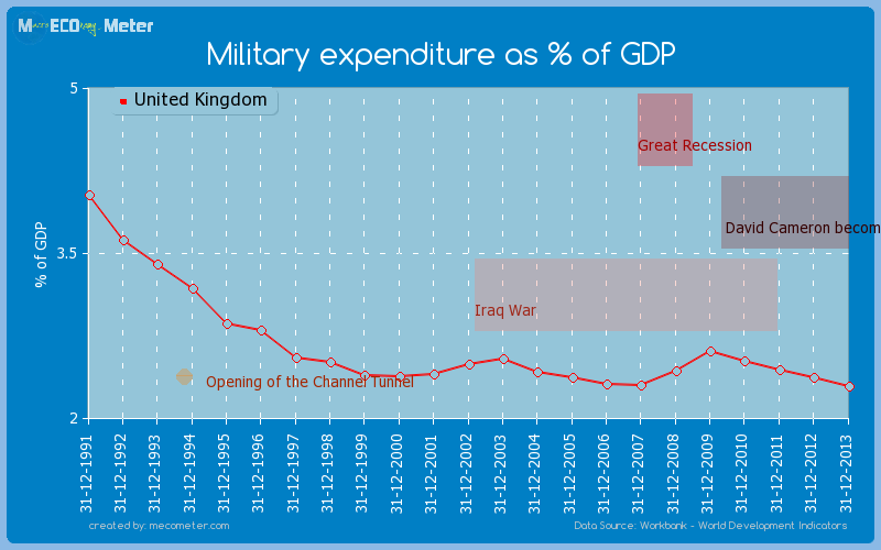 Military expenditure as % of GDP of United Kingdom