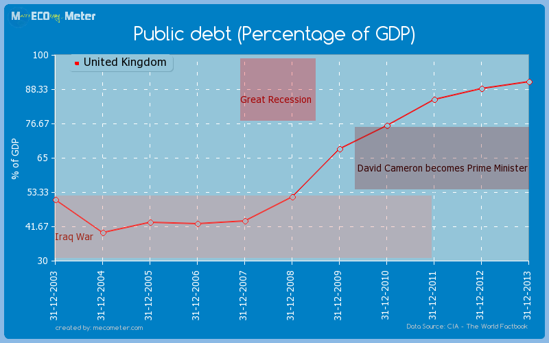 Public debt (Percentage of GDP) of United Kingdom