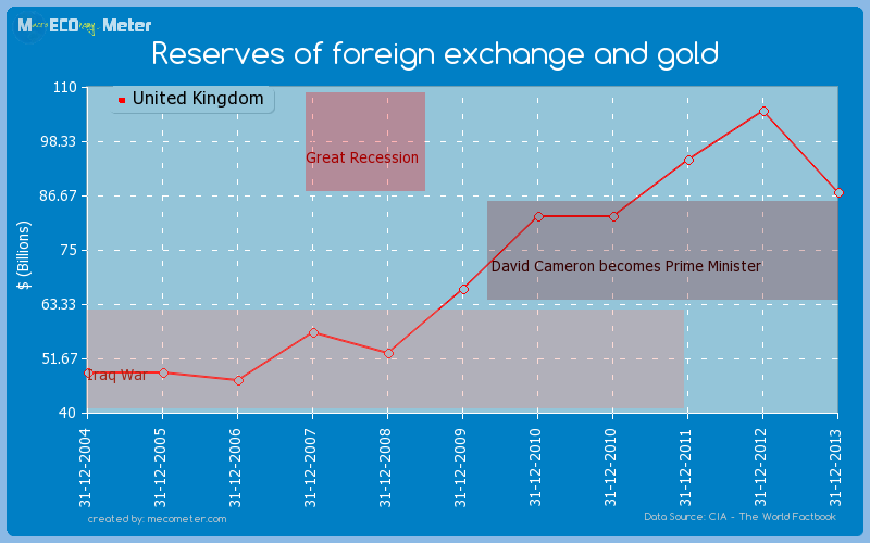 Reserves of foreign exchange and gold of United Kingdom