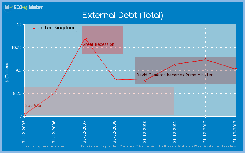 External Debt (Total) of United Kingdom