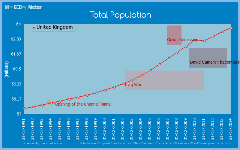 Total Population of United Kingdom