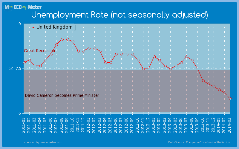 Unemployment Rate (not seasonally adjusted) of United Kingdom