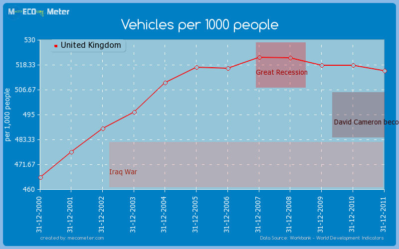 Vehicles per 1000 people of United Kingdom