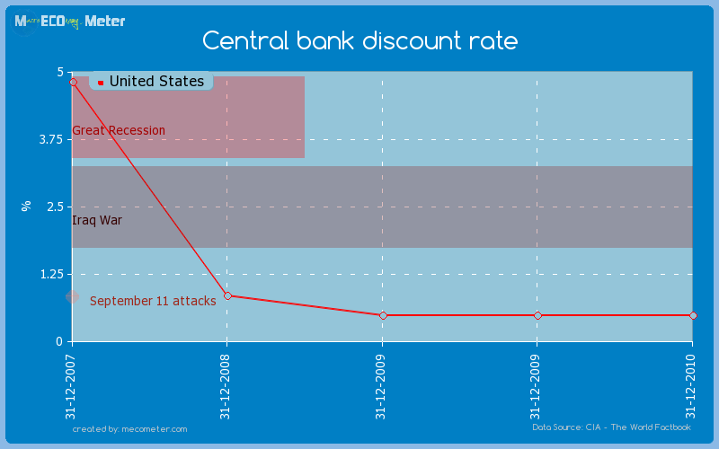 Central bank discount rate of United States