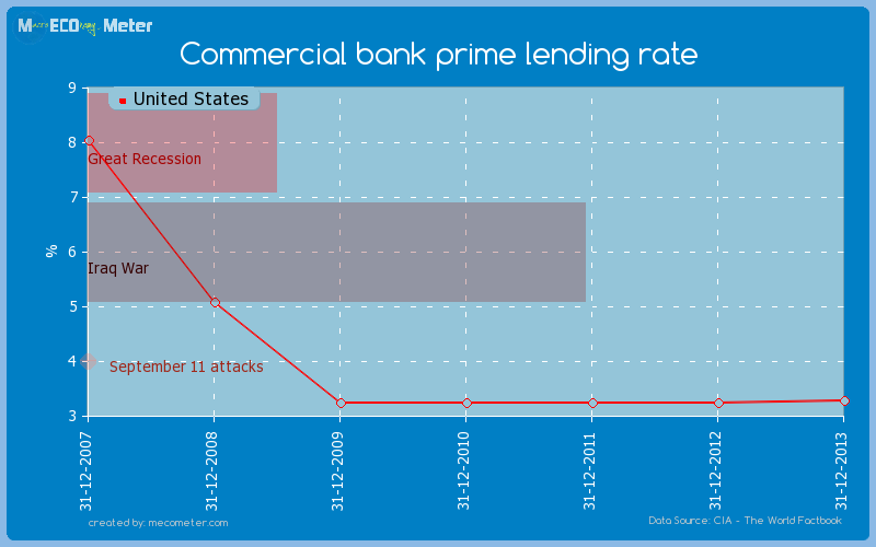Commercial bank prime lending rate of United States