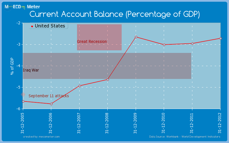 Current Account Balance (Percentage of GDP) of United States