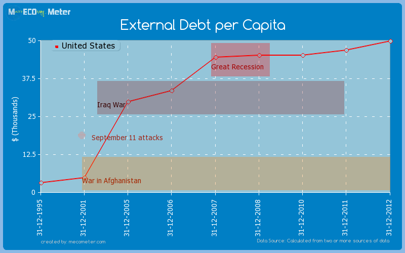 External Debt per Capita of United States
