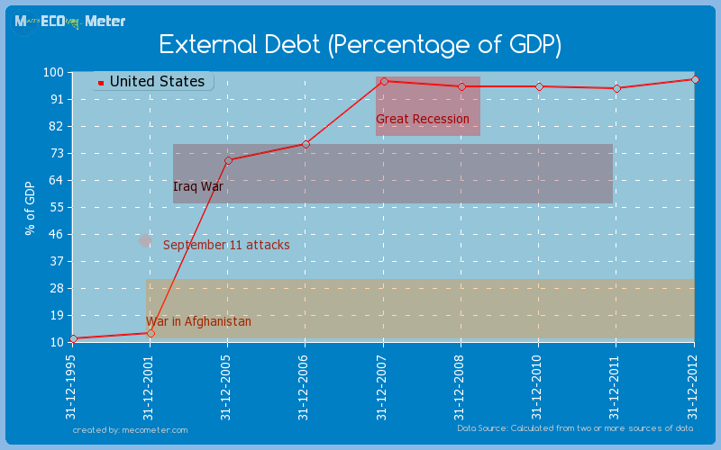 External Debt (Percentage of GDP) of United States