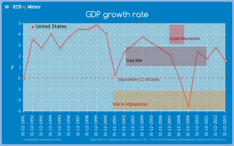 GDP growth rate of United States