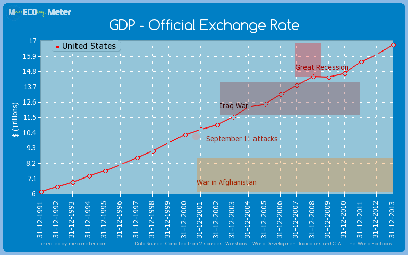 GDP - Official Exchange Rate of United States