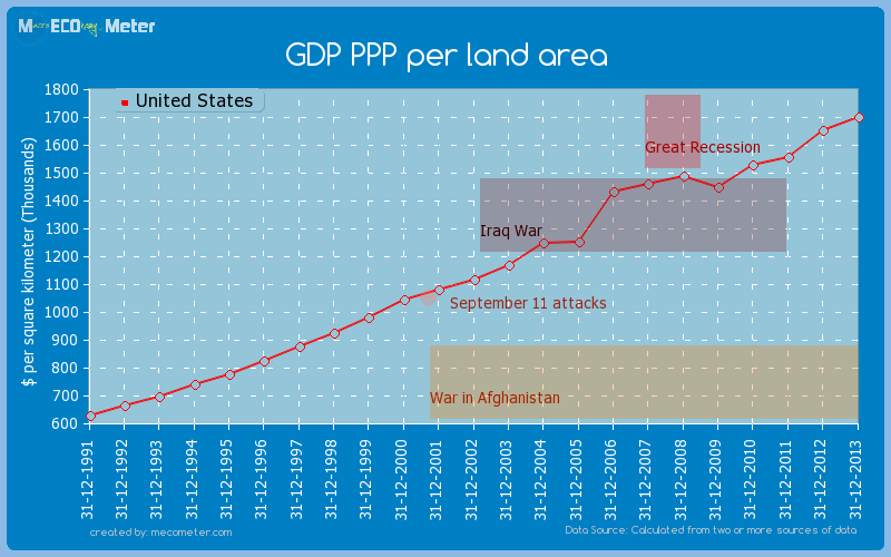 GDP PPP per land area of United States