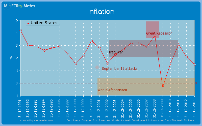 Inflation of United States