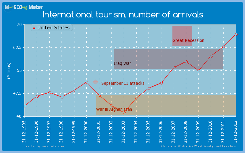 International tourism, number of arrivals of United States