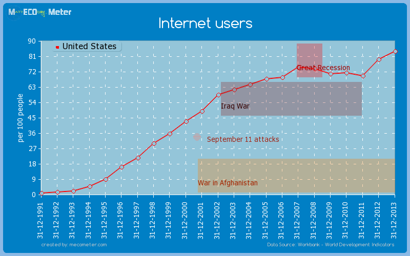 Internet users of United States
