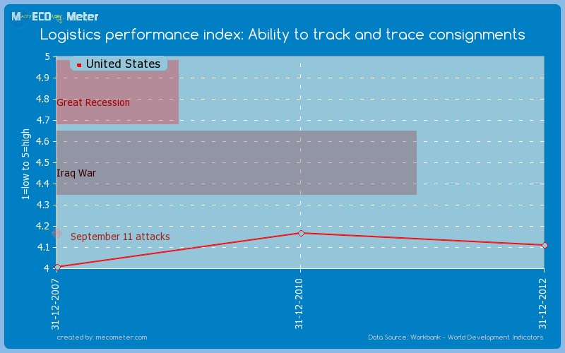 Logistics performance index: Ability to track and trace consignments of United States