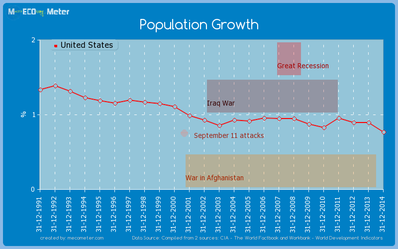 Population Growth of United States