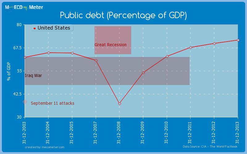 Public debt (Percentage of GDP) of United States