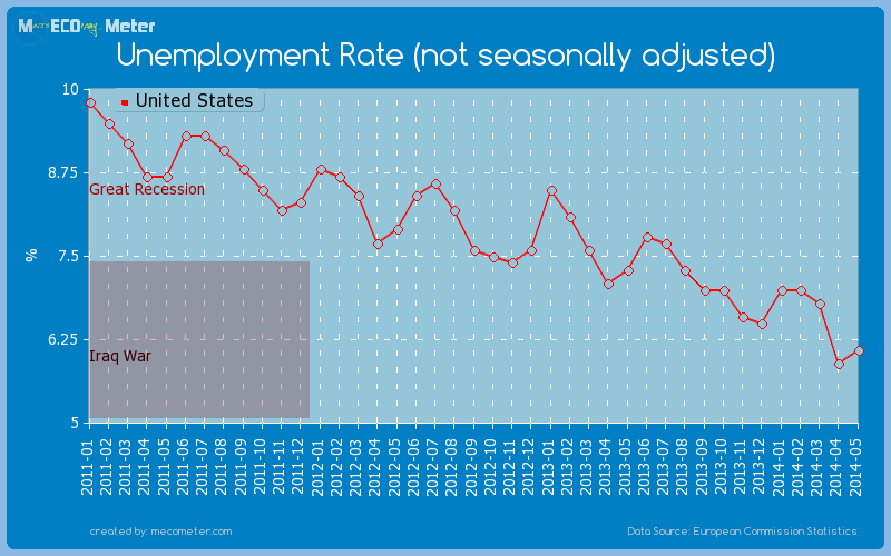 Unemployment Rate (not seasonally adjusted) of United States