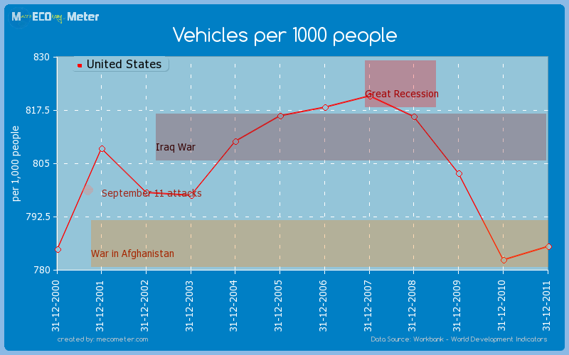 Vehicles per 1000 people of United States