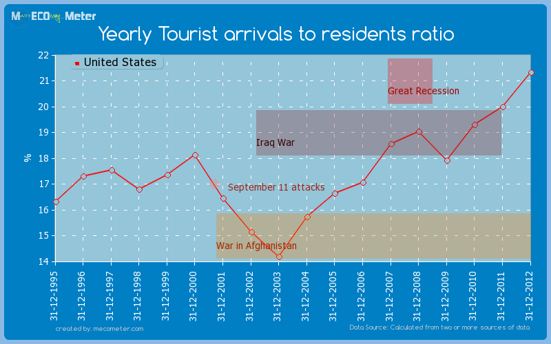 Yearly Tourist arrivals to residents ratio of United States