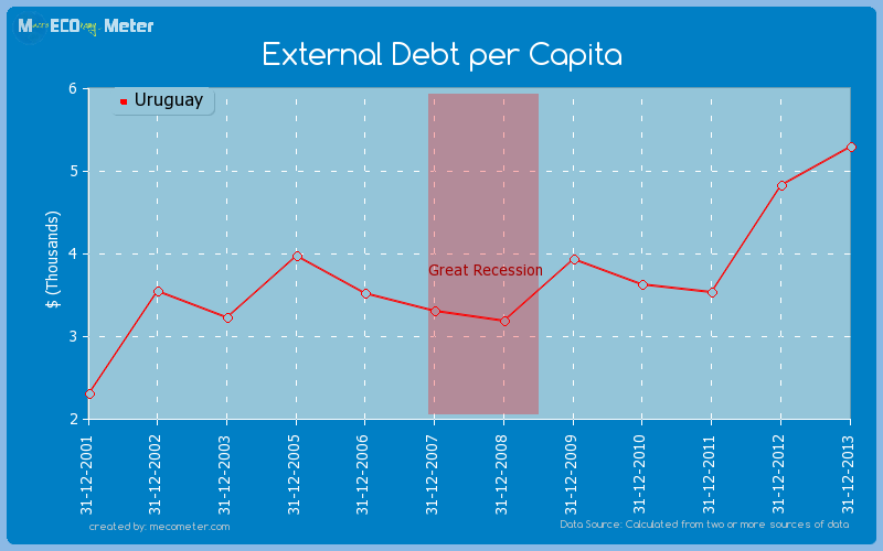 External Debt per Capita of Uruguay