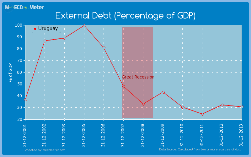 External Debt (Percentage of GDP) of Uruguay