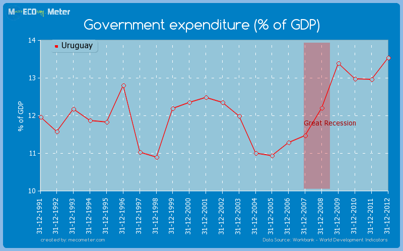 Government expenditure (% of GDP) of Uruguay