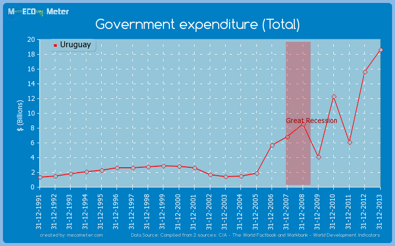 Government expenditure (Total) of Uruguay