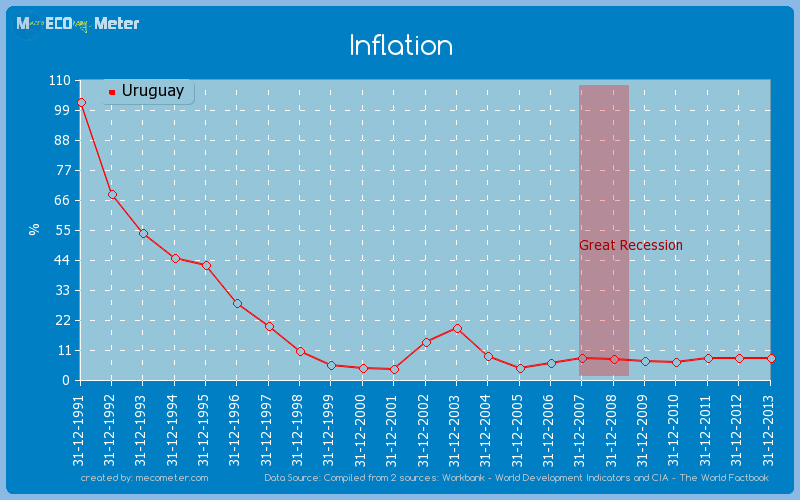 Inflation of Uruguay