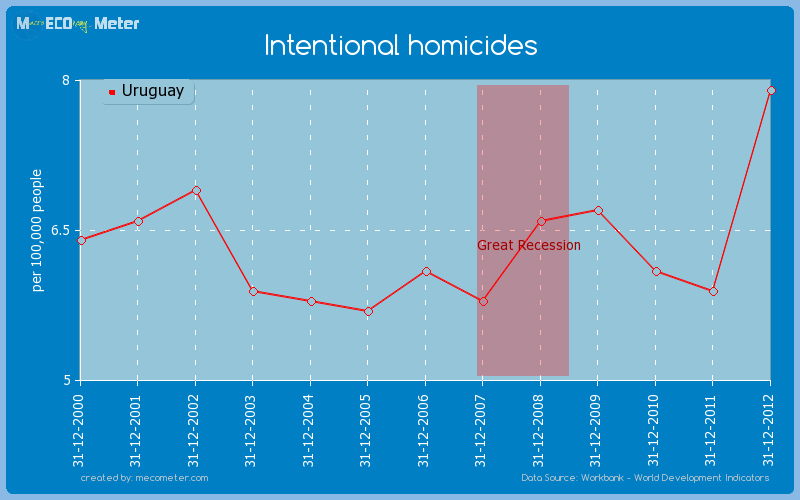 Intentional homicides of Uruguay