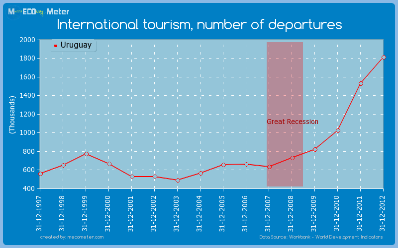 International tourism, number of departures of Uruguay
