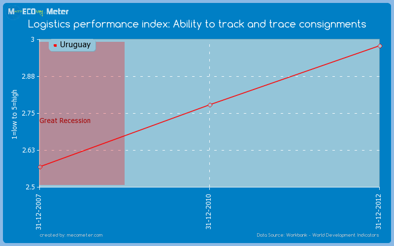 Logistics performance index: Ability to track and trace consignments of Uruguay