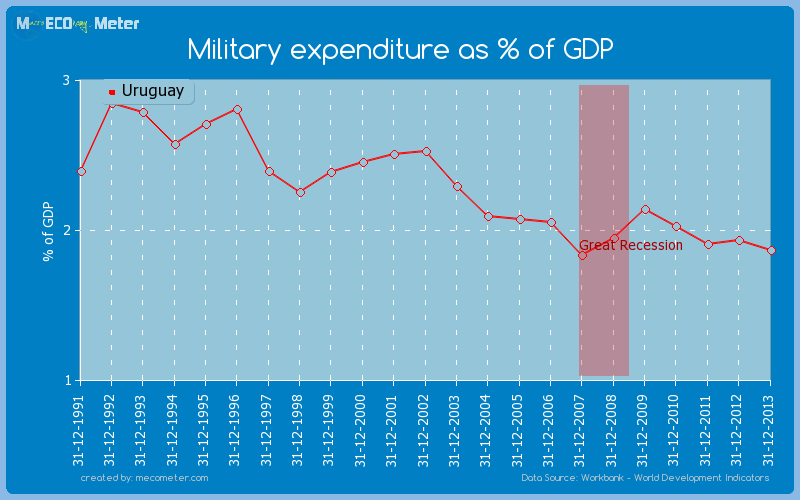 Military expenditure as % of GDP of Uruguay