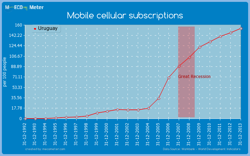 Mobile cellular subscriptions of Uruguay