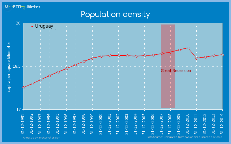Population density of Uruguay