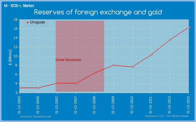 Reserves of foreign exchange and gold of Uruguay