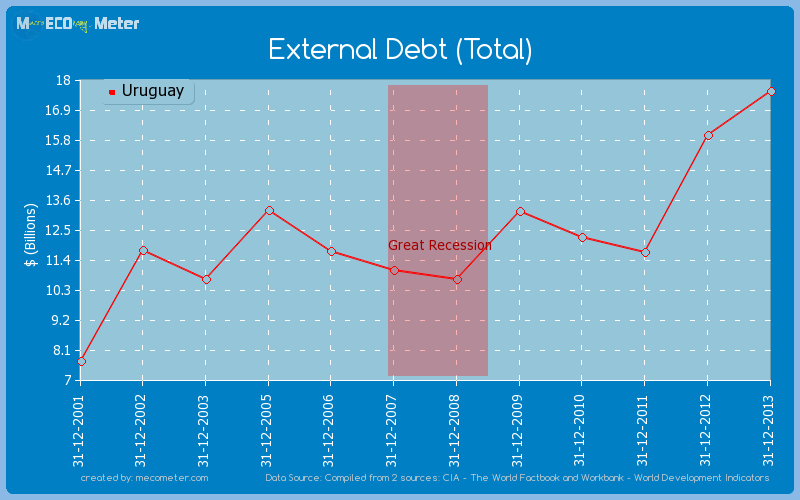 External Debt (Total) of Uruguay