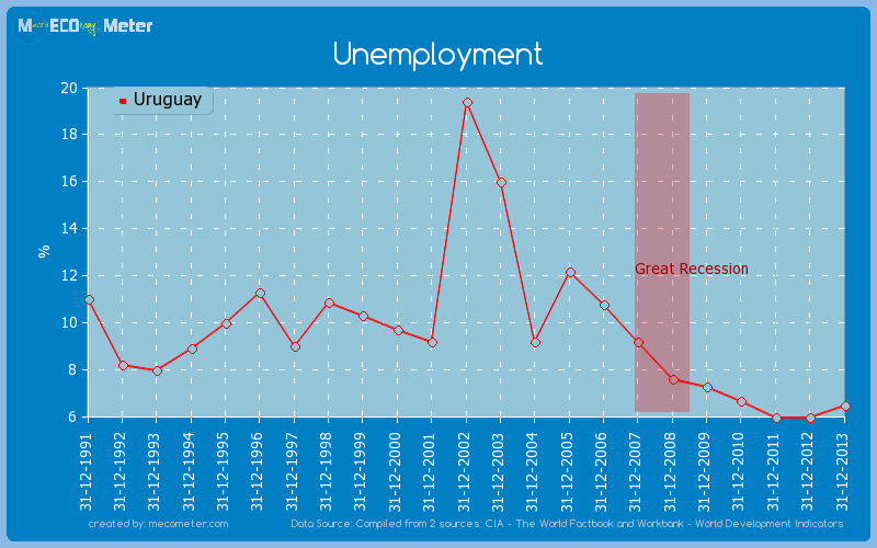 Unemployment of Uruguay