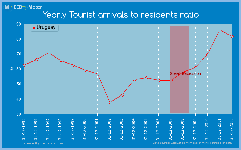 Yearly Tourist arrivals to residents ratio of Uruguay