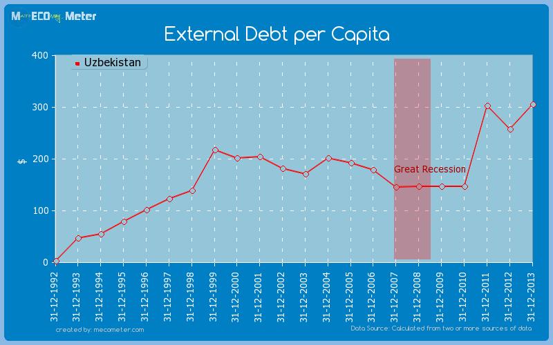 External Debt per Capita of Uzbekistan