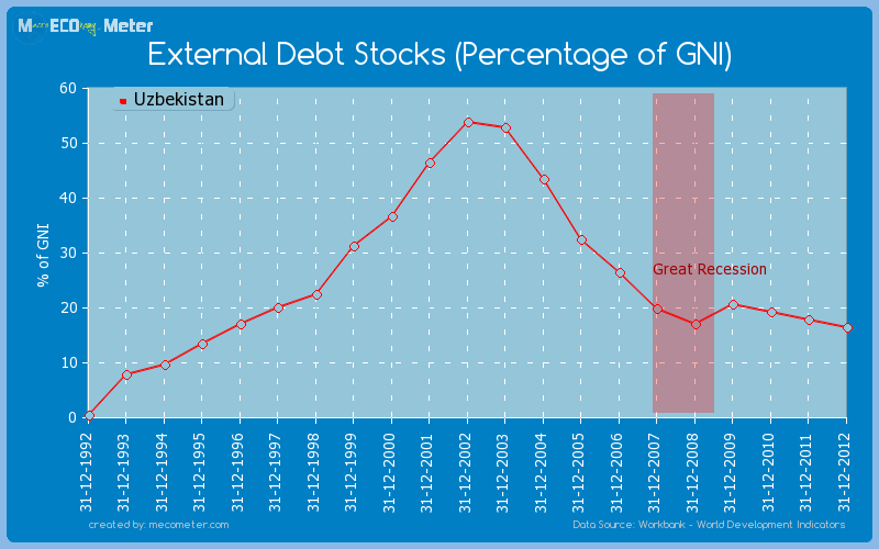 External Debt Stocks (Percentage of GNI) of Uzbekistan