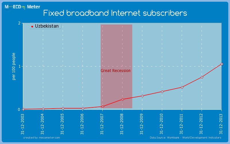 Fixed broadband Internet subscribers of Uzbekistan