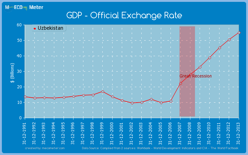 GDP - Official Exchange Rate of Uzbekistan
