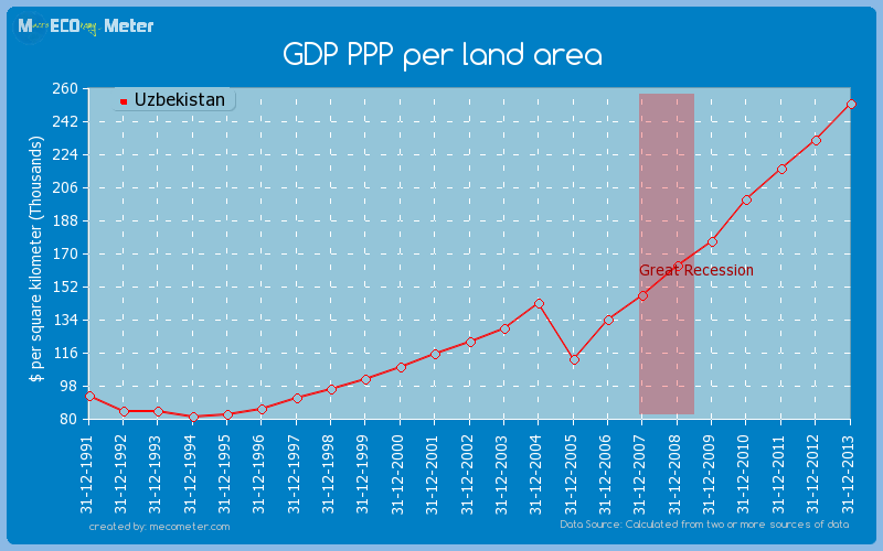 GDP PPP per land area of Uzbekistan