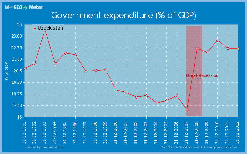 Government expenditure (% of GDP) of Uzbekistan