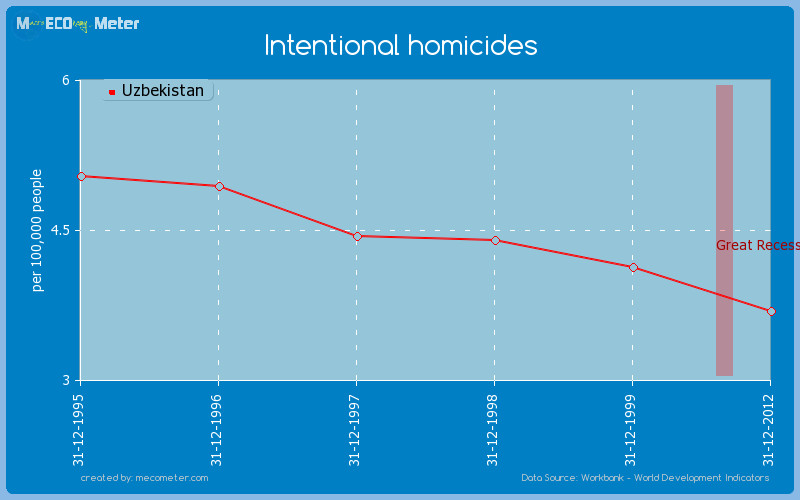 Intentional homicides of Uzbekistan